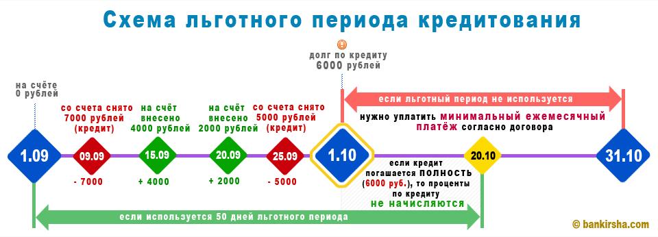 Как погасить кредит через карту