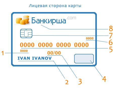 Внешний вид карты: как выглядит банковская карта и какая ...: http://bankirsha.com/vneshniy-vid-karty-kak-vyglyadit-bankovskaya-karta-i-kakaya-informaciya-na-bankovskoy-karte-imeetsya.html