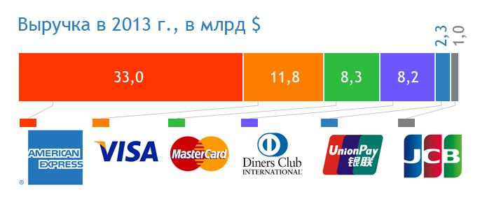 Выручка в 2013 году (45061 bytes)